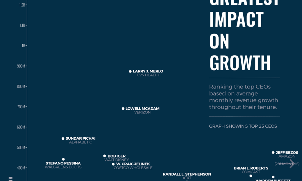 CEOs with the Greatest Impact on Growth
