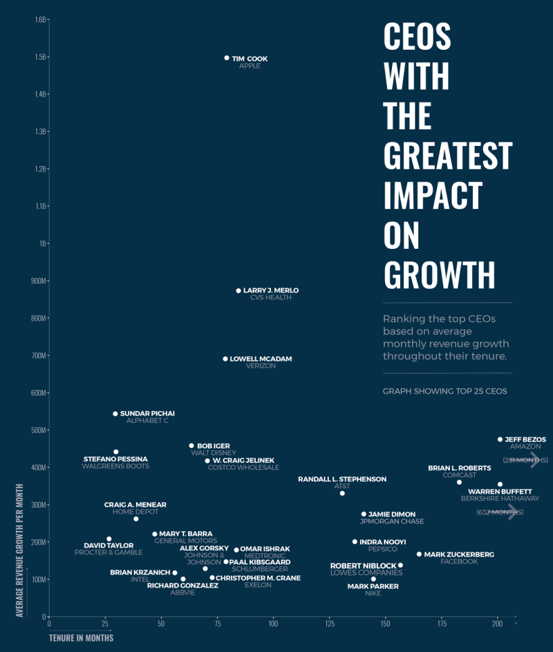 CEOs with the greatest impact on Growth, the top is Tim Cook at Apple