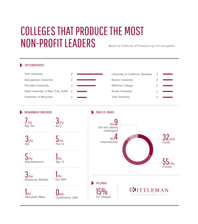 Colleges that produce the most Non-Profit leaders, Yale University is the top.
