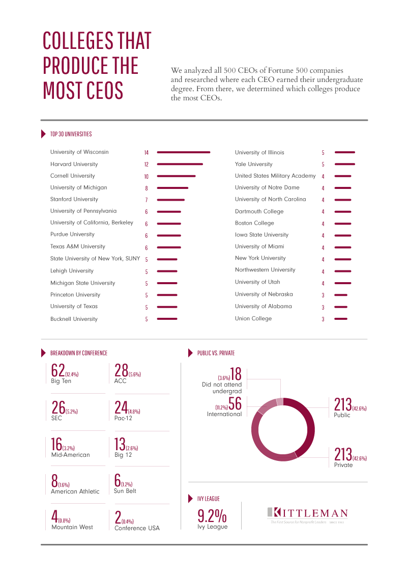 Colleges That Produce the Most CEOs, the top ones is University of Wisconsin